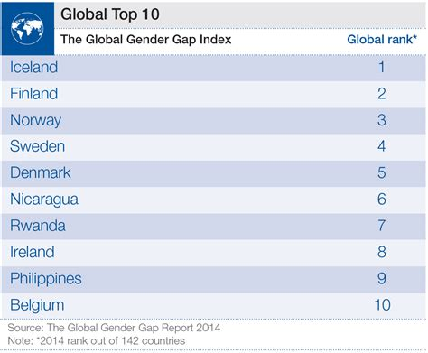 top   gender equal countries   world world