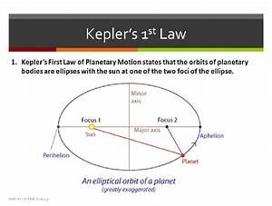 What Is Keplers First Law Of Planetary Motion