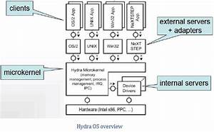 Microkernel Architecture Pattern  U0026 Applying It To Software Systems