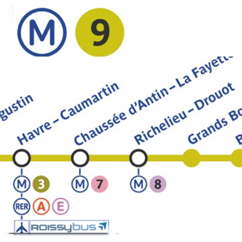 ligne   paris en metro