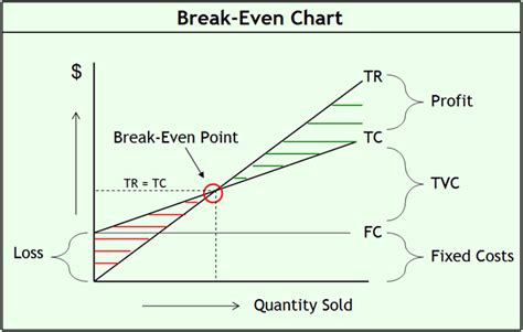 calculate break  point jyler