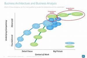 How To Move From Business Analyst To Business Architect