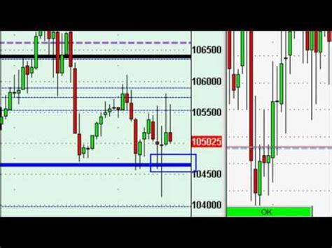 day trading software day trading zones trading tool principles day trading