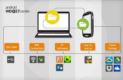 transfer data from android to android how to transfer files into android phone
