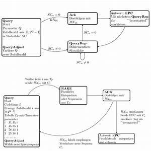 Epc Flow Charts