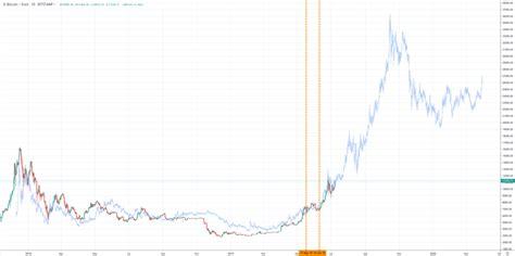 View live bitcoin / euro chart to track latest price changes. Bitcoin koers analyse: wordt de waarde van het nieuwe goud dit jaar nog 36.000 euro? - BTC ...