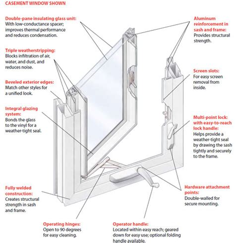 md replacement vinyl windows maryland double hung