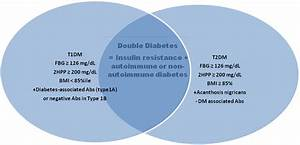 Double Diabetes  U2013 An Increasing Epidemic   Zendocrinology