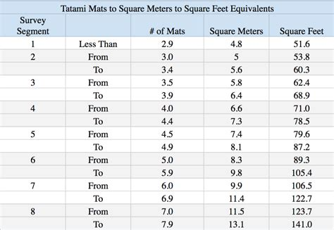 How Much Living Space Does The Average Household Have In