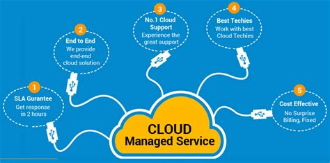 cloud managed services market industry analysis
