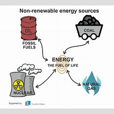 Nonrenewable Energy Polarpedia