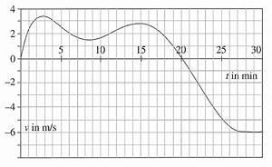 Weg Zeit Geschwindigkeit Berechnen : einf hrung integralrechnung ~ Themetempest.com Abrechnung