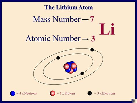 Number Of Protons For Lithium by The Atom Basic Structure 1 Ppt