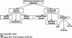 Classification Of Self