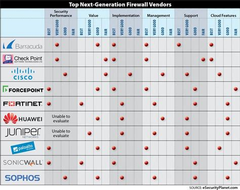 Ten Top Next-Generation Firewall (NGFW) Vendors