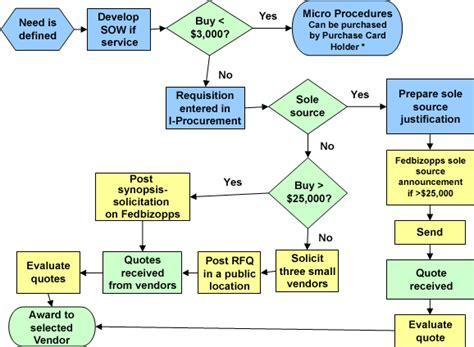 Acquisition Process