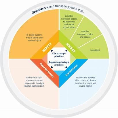 Gps Strategic Transport Direction Nzta Nz Diagram