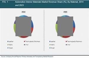 Automotive Interior Materials Market, (MaterialLeather