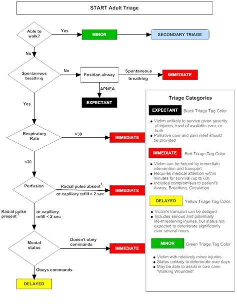 Start Triage Assessment