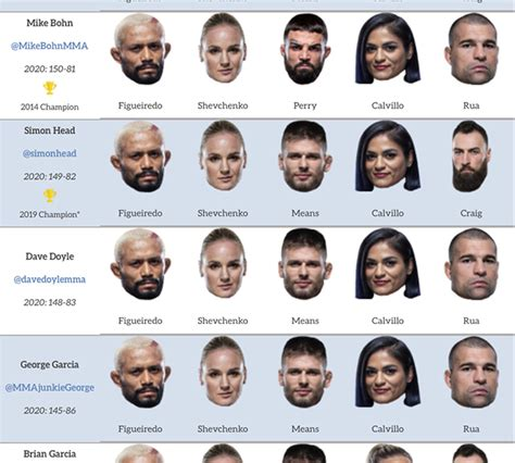 UFC 255 predictions: Who's picking upsets in flyweight ...