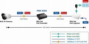 Planet Poe Ethernet Extender Ieee802 3at Gibagit