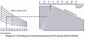 Rtt Berechnen : die richtige ger teauswahl zur vermeidung von feuchtigkeitsproblemen im schwimmbad tta ~ Themetempest.com Abrechnung