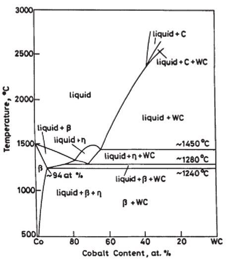 Pseudo Binary Phase Diagram From Upa The