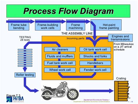 process  layout strategies