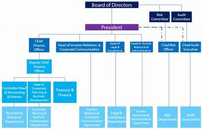 Organizational Structure Toyota Chart Philippines Corporation Motor