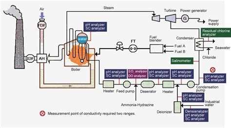 boiler leak detection  ion exchange resin monitoring