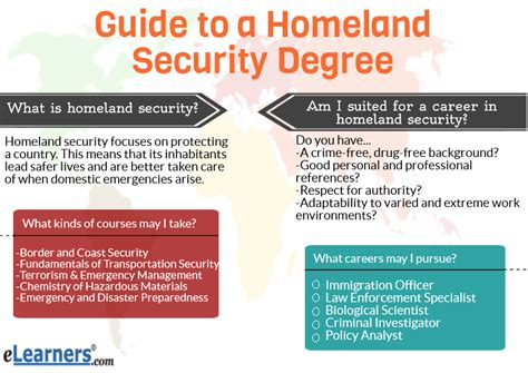 "Miniguide"" To Homeland Security Degrees Online  Elearners. Consequences Of Filing Bankruptcy. Smart Car Crash Test Video Cna Training Utah. Umbilical Cord Drug Testing Puerto Rico Wire. Personalized Birthday Koozies. Hyundai Certified Used Cars A Nanny For You. What Happened To Billy The Exterminator. Employee Insurance Plans Google Credit Report. David Sugarbaker Mesothelioma"