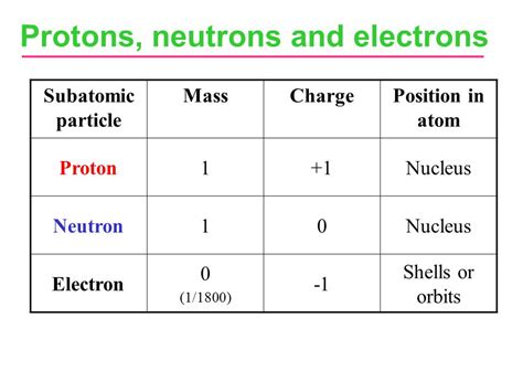 Charge Of Electron And Proton by Understanding Chemical Reactions Ppt