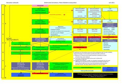 cuisine en collectivité la carte des formations de la filière