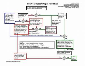 Block Flow Diagram Chemical Engineering