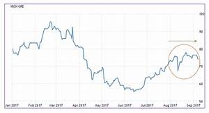 Stainless Steel Scrap Price Chart Raw Steels Mmi Rising Chinese Steel Prices Boost Mmi To