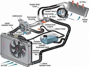 Engine Cooling System Diagram  Electronicengineering  Tech