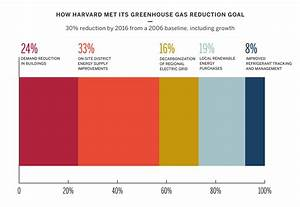 2006-2016 Climate Goal | Sustainability at Harvard