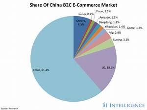 JD.com beats Alibaba in first quarter revenue - Business ...