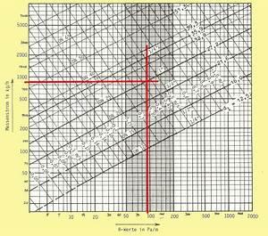 Volumenstrom Berechnen Druck : hydraulischer abgleichch ~ Themetempest.com Abrechnung