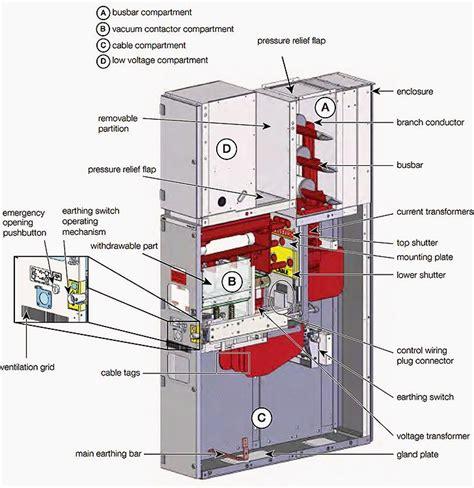 exle of primary medium voltage switchgear unigear zvc