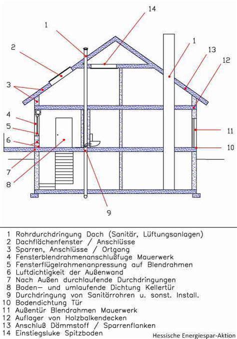 Normale Deckenhöhe Neubau by Din En 12831 Heizungsanlagen In Geb 228 Uden Verfahren Zur