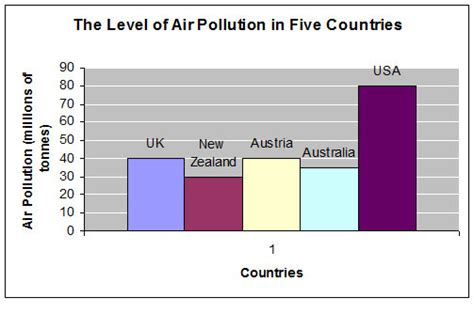 The Level Of Air Pollution In Five Countries Testbigcom