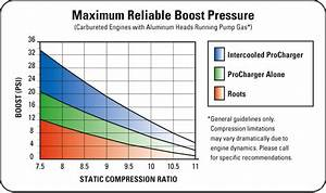 Boost Compression Ratio Chart