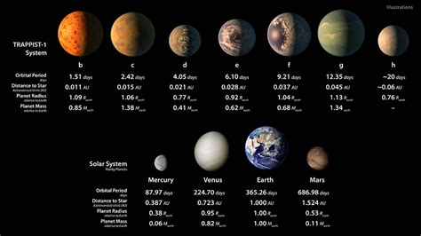 The Trappist 1 System   The Awesomer
