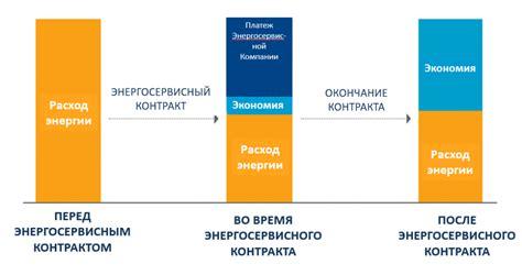 Особенности заключения энергосервисных контрактов для организаций бюджетной сферы