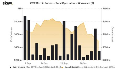 Price chart, trade volume, market cap, and more. Bitcoin supply at 22-month low: What's your plan ...