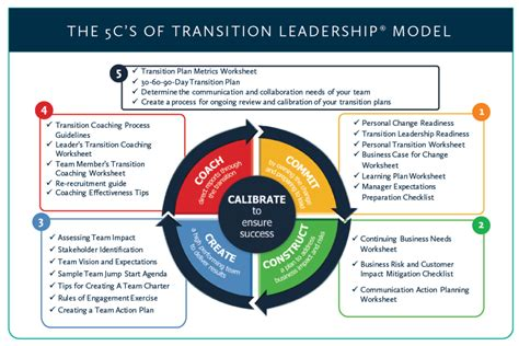 leadership agility readiness wlh consulting