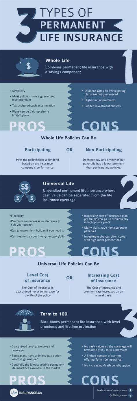 There are two main types of life insurance policies, which are term and permanent life insurance. The Types of Permanent Life Insurance | Life Insurance Canada