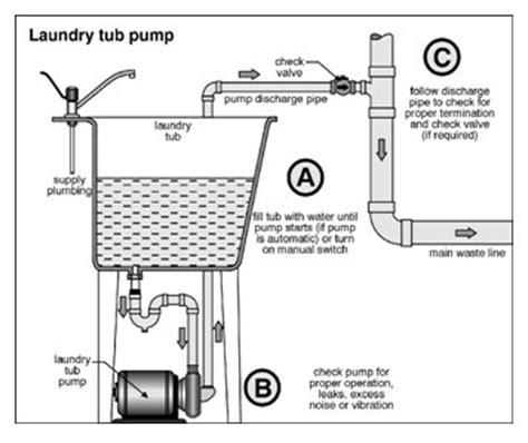 installing a utility sink in basement atlanta home inspectors christian building inspectors
