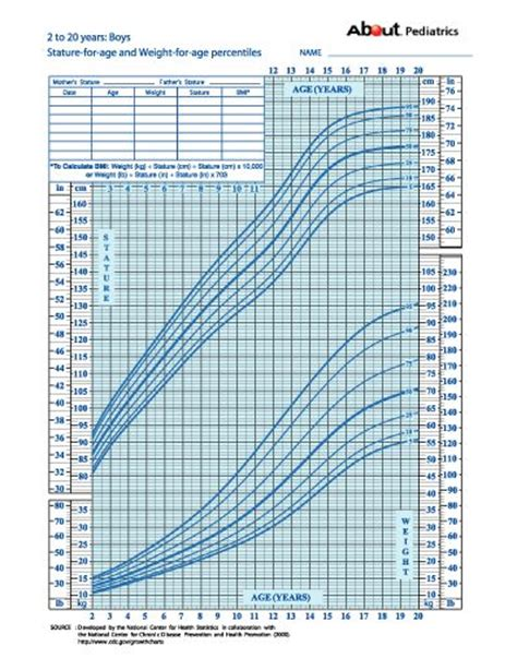 growth charts   height  weight percentiles    miscellany boys growth